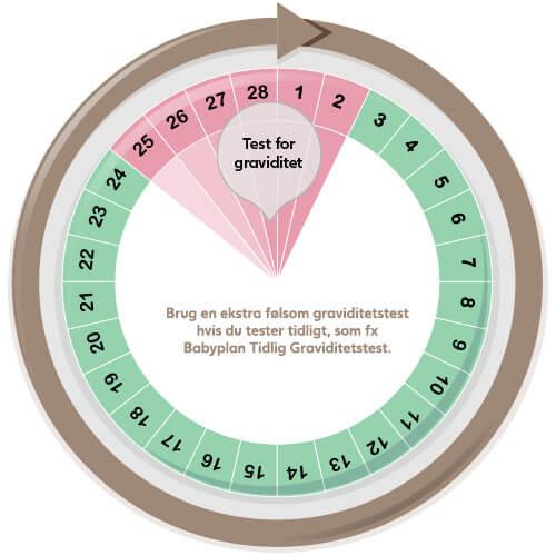 Hvornår tager du en graviditetstest?